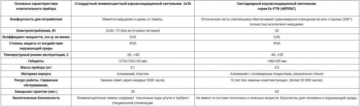 Ex-FSL 07-35-50-Ш